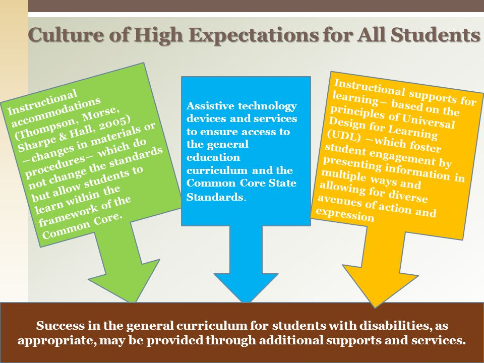 Culture of High Expectations for All Students