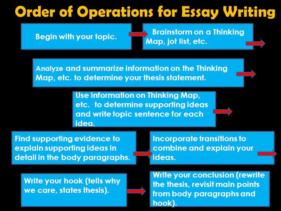 Order of Operations for Essay Writing