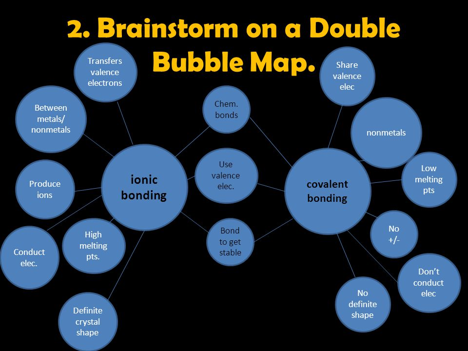 2. Brainstorm on a Double Bubble Map.