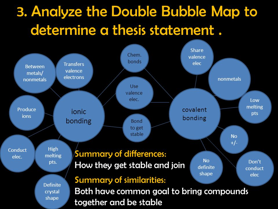 3. Analyze the Double Bubble Map to determine a thesis statement .