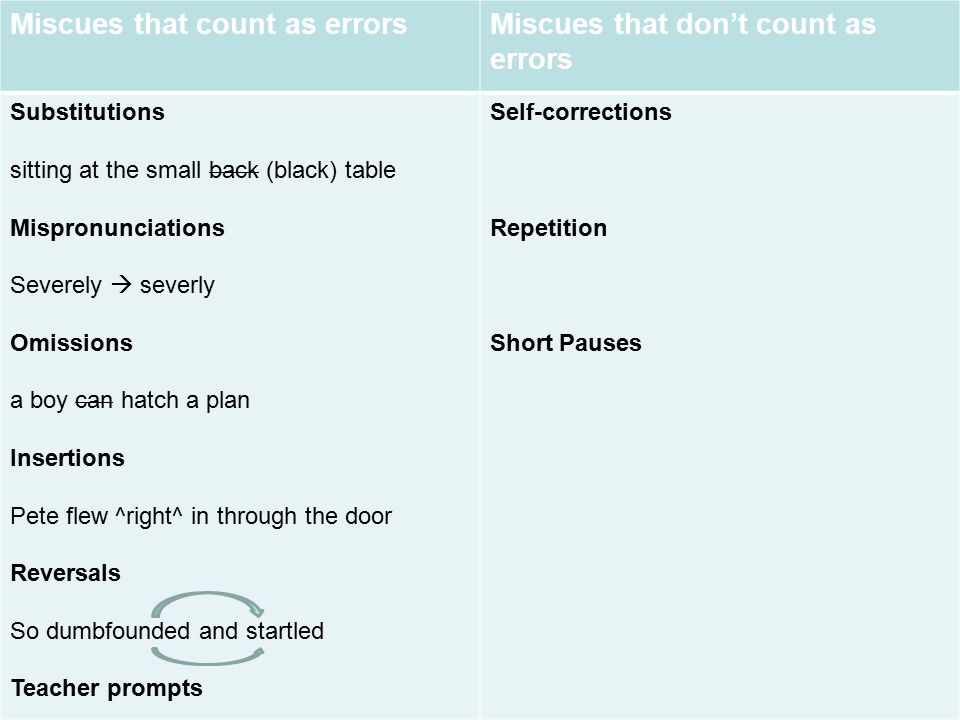 Miscues that count as errors Miscues that don't count as errors
