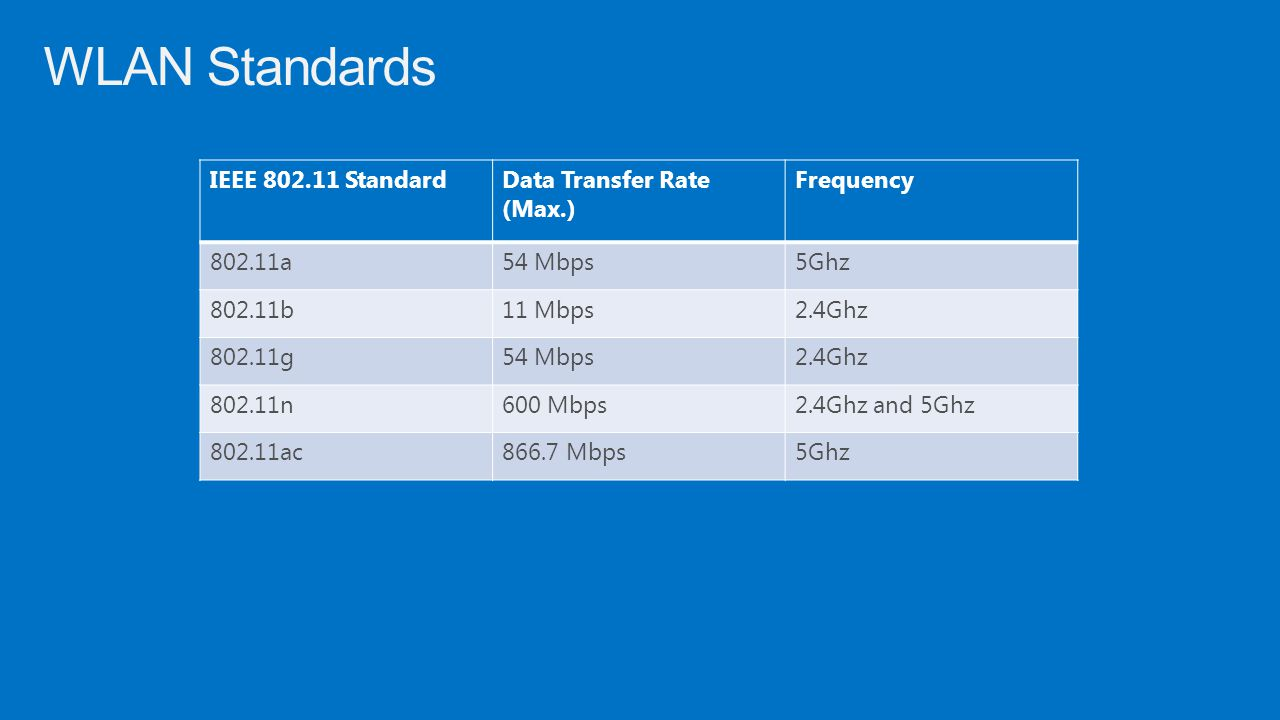 WLAN Standards IEEE 802.11 Standard Data Transfer Rate (Max.)