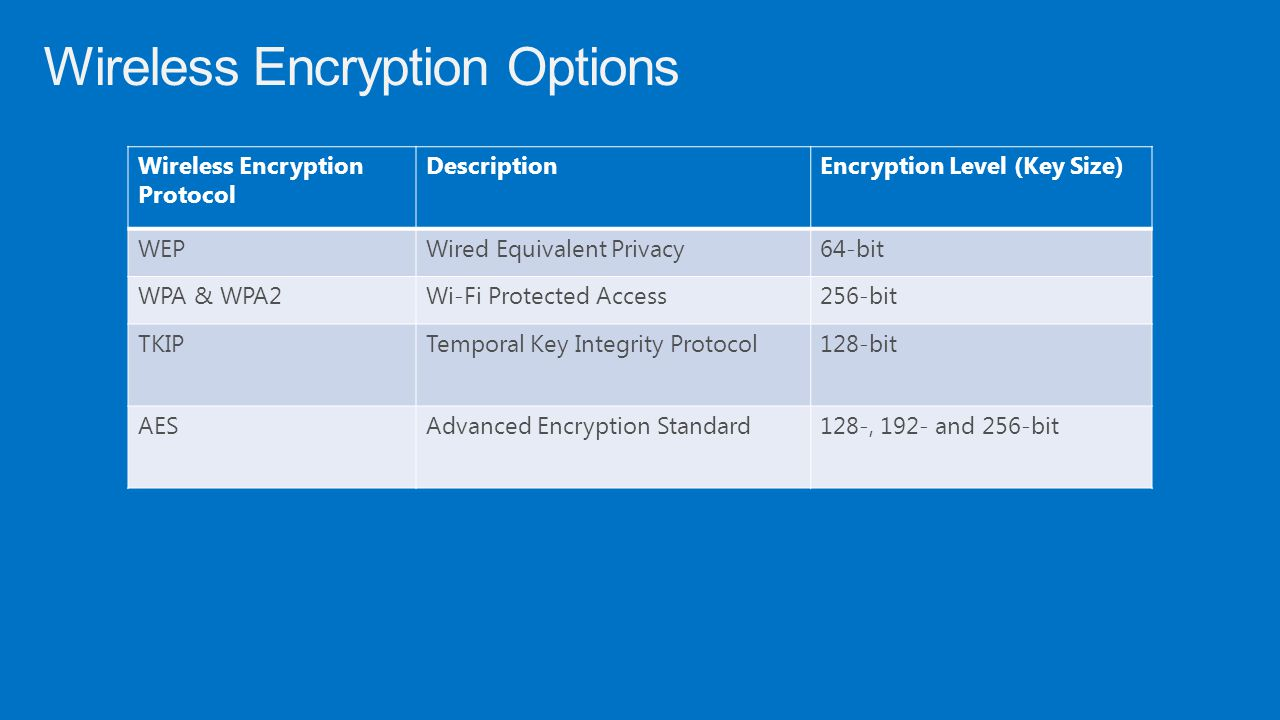 Wireless Encryption Options