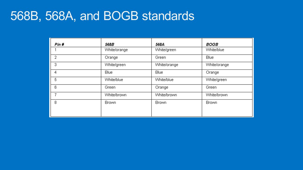 568B, 568A, and BOGB standards