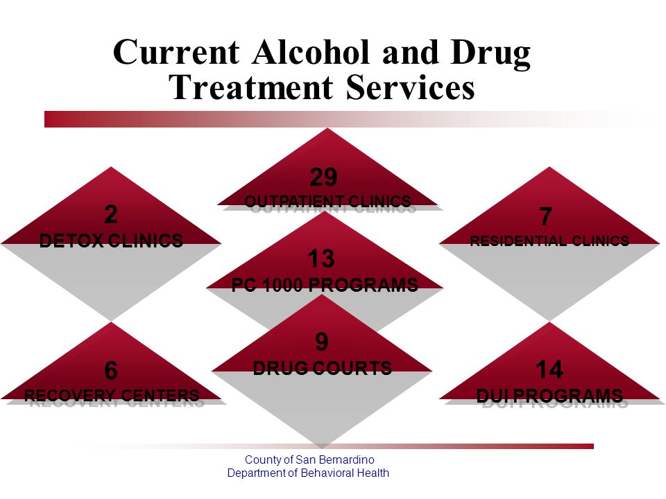 Current Alcohol and Drug Treatment Services