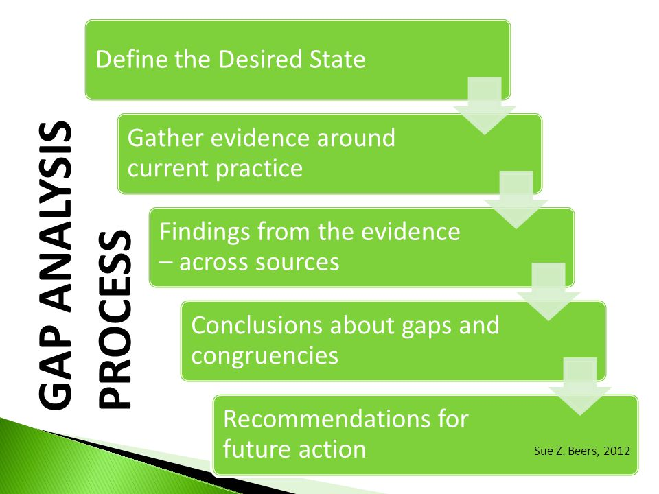 GAP ANALYSIS PROCESS Define the Desired State