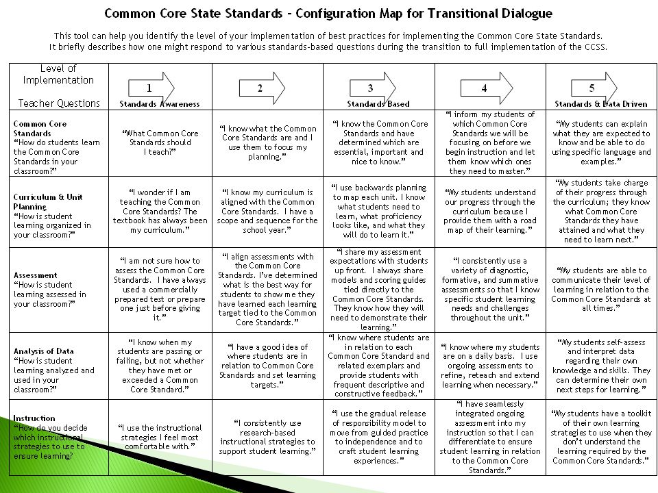 You might use this chart to determine where our school or district is at relative to its use of the standards