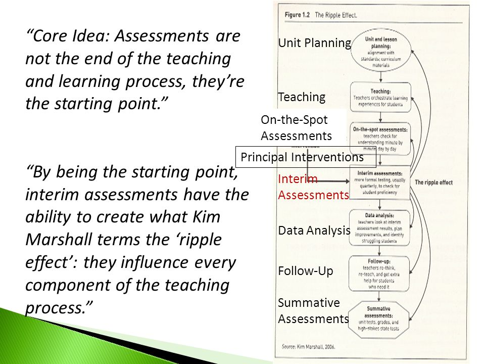 Core Idea: Assessments are not the end of the teaching and learning process, they're the starting point.