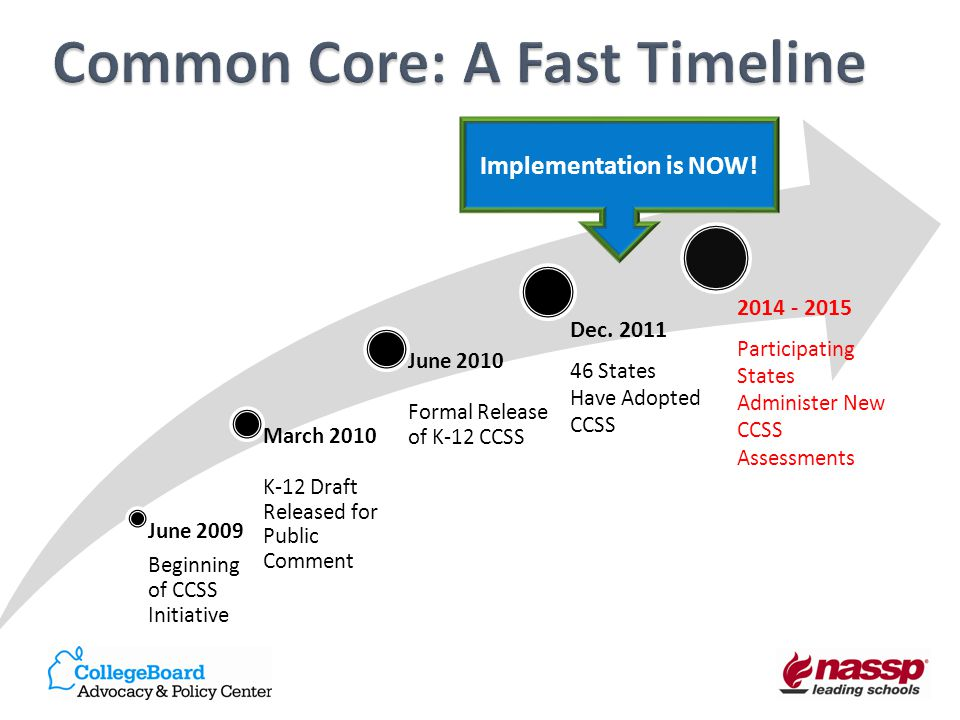 Common Core: A Fast Timeline