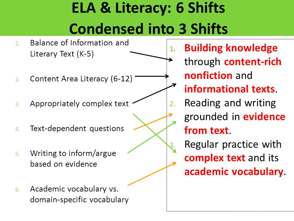 ELA & Literacy: 6 Shifts Condensed into 3 Shifts