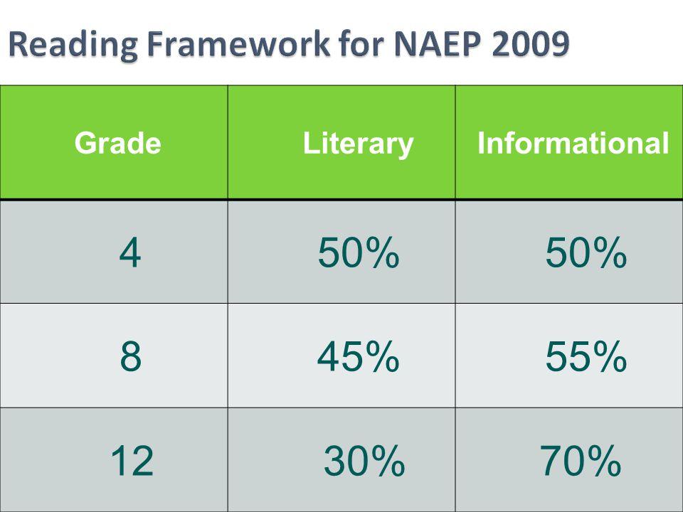Reading Framework for NAEP 2009