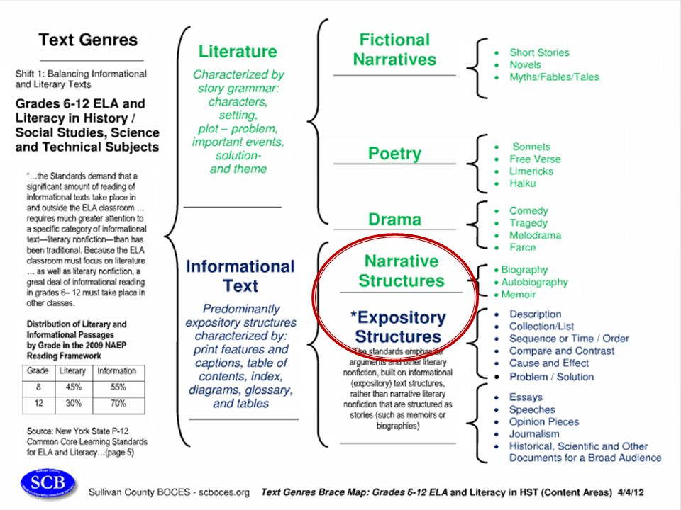 More ideas for you … This chart breaks down text genres in order to identify the types of reading that are included in literary and informational text.