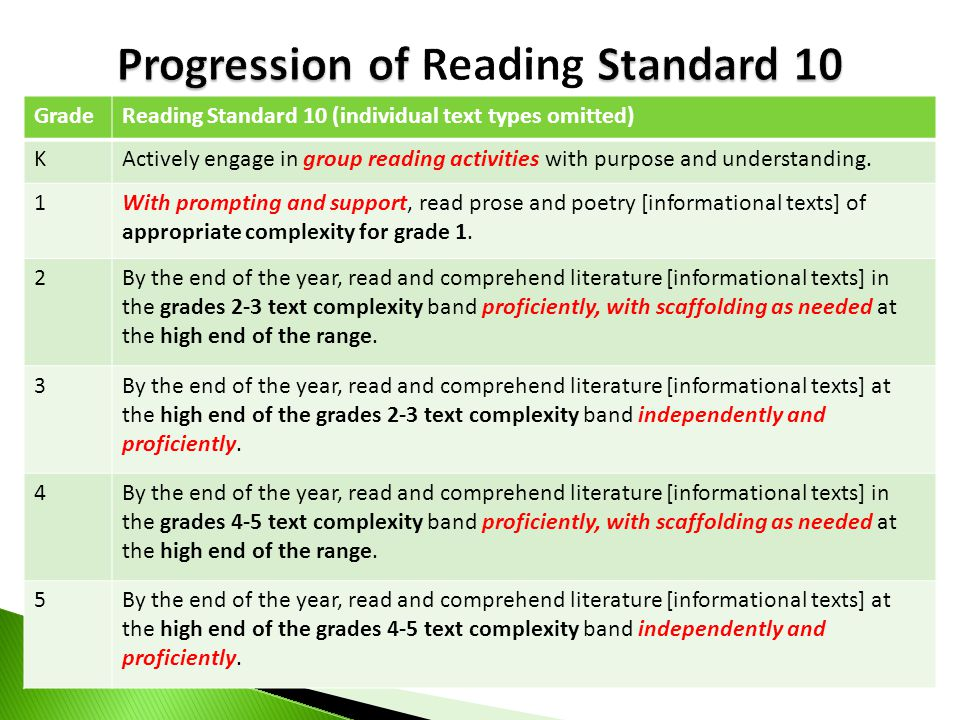 Progression of Reading Standard 10