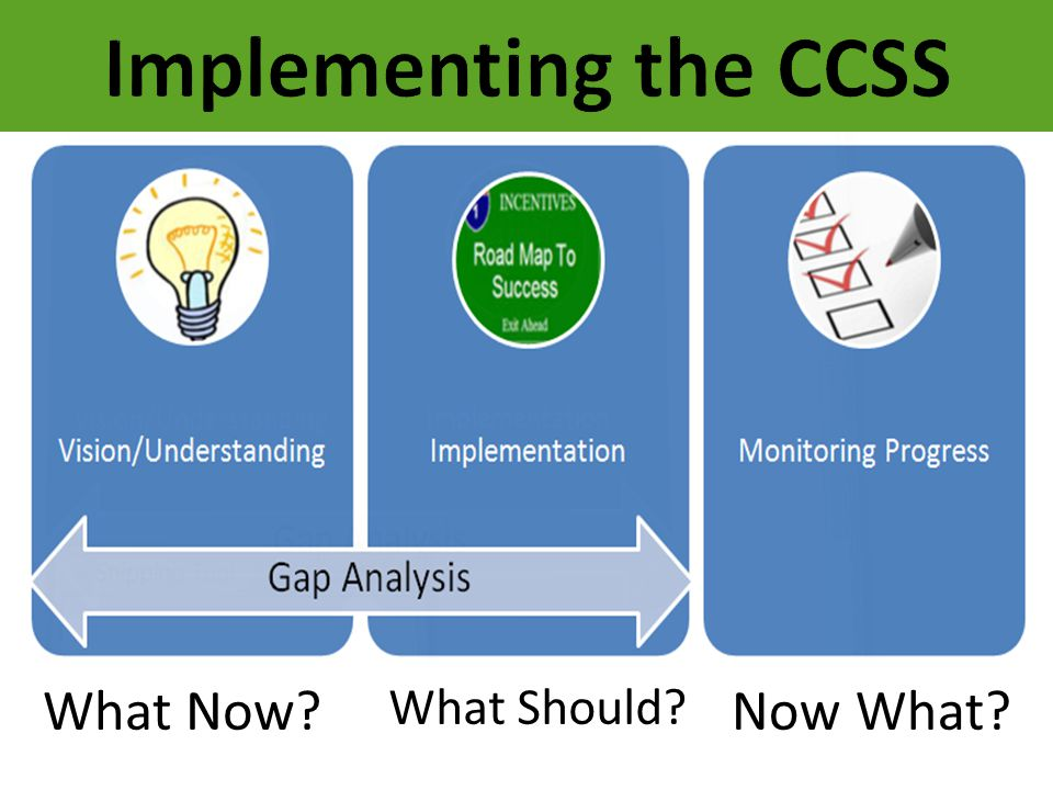 Implementing the CCSS What Now Now What What Should