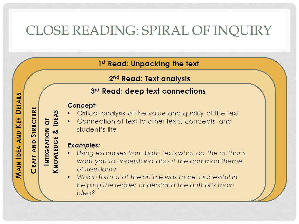 Close Reading: Spiral of inquiry