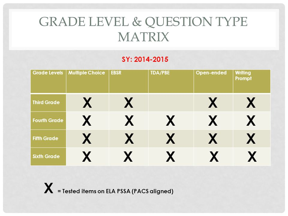 Grade Level & Question Type Matrix