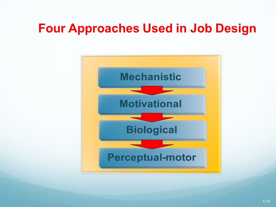 Four Approaches Used in Job Design