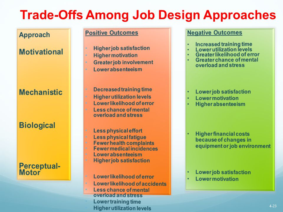 Trade-Offs Among Job Design Approaches