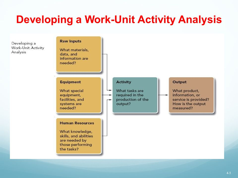 Developing a Work-Unit Activity Analysis U