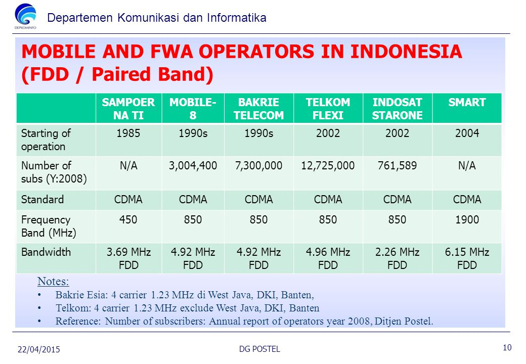 MOBILE AND FWA OPERATORS IN INDONESIA (FDD / Paired Band)