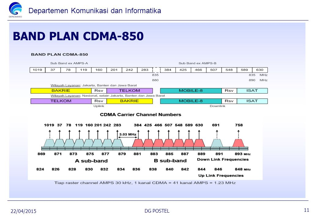 BAND PLAN CDMA-850 14/04/2017 DG POSTEL