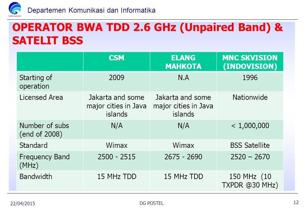 OPERATOR BWA TDD 2.6 GHz (Unpaired Band) & SATELIT BSS