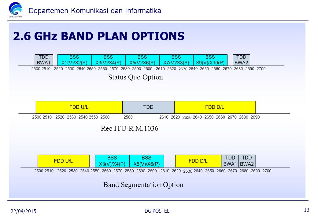 2.6 GHz BAND PLAN OPTIONS Status Quo Option Rec ITU-R M.1036