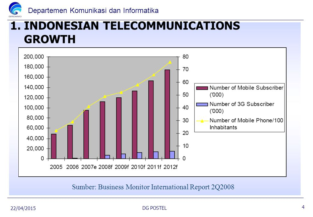 1. INDONESIAN TELECOMMUNICATIONS GROWTH