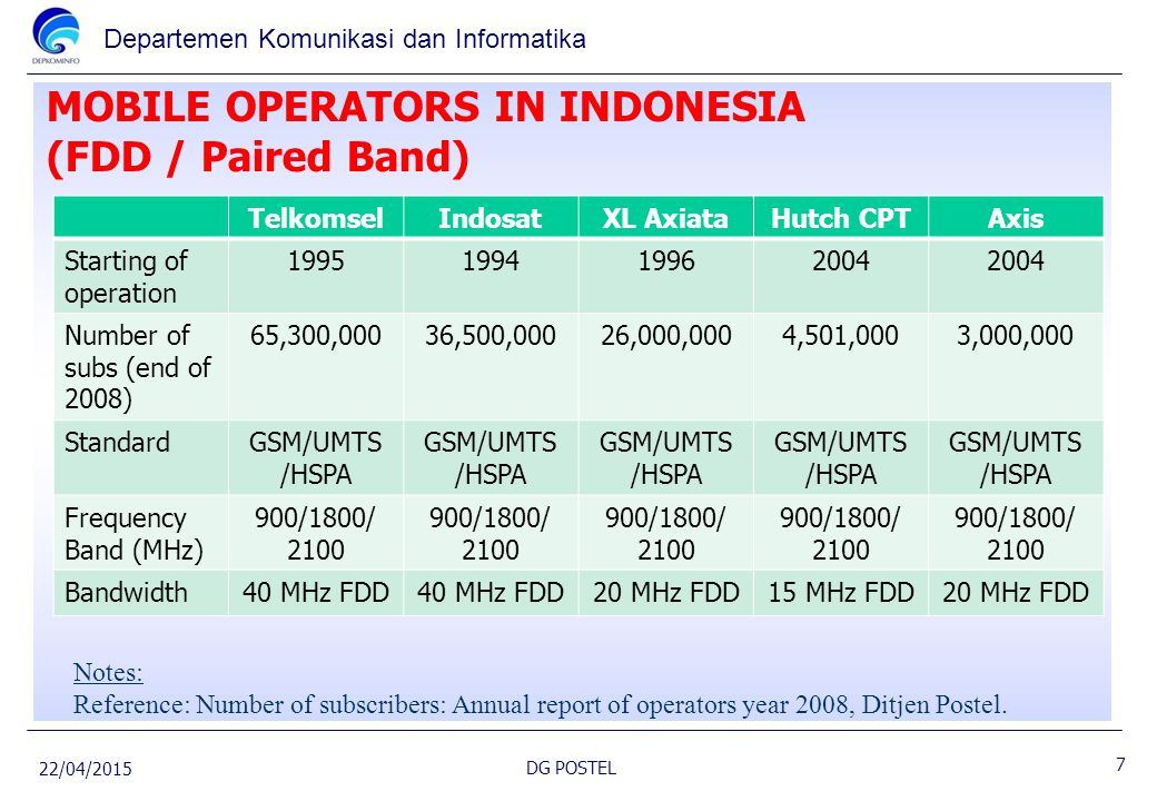 MOBILE OPERATORS IN INDONESIA (FDD / Paired Band)