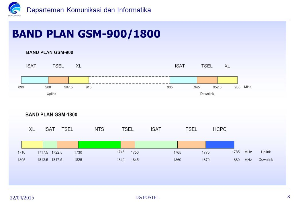 BAND PLAN GSM-900/1800 14/04/2017 DG POSTEL