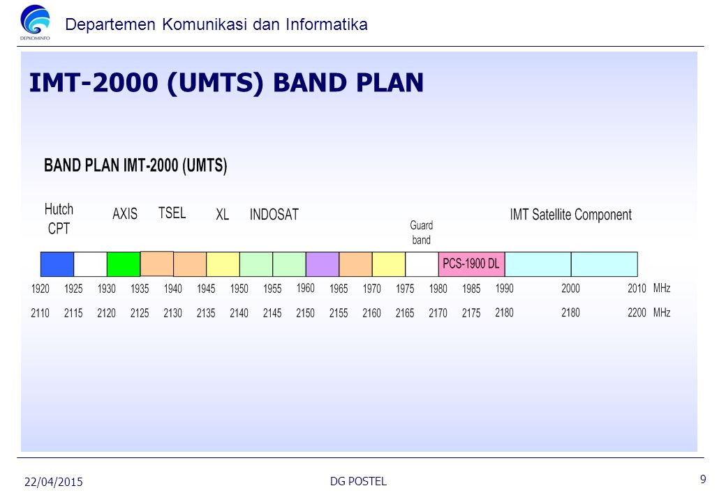 IMT-2000 (UMTS) BAND PLAN 14/04/2017 DG POSTEL