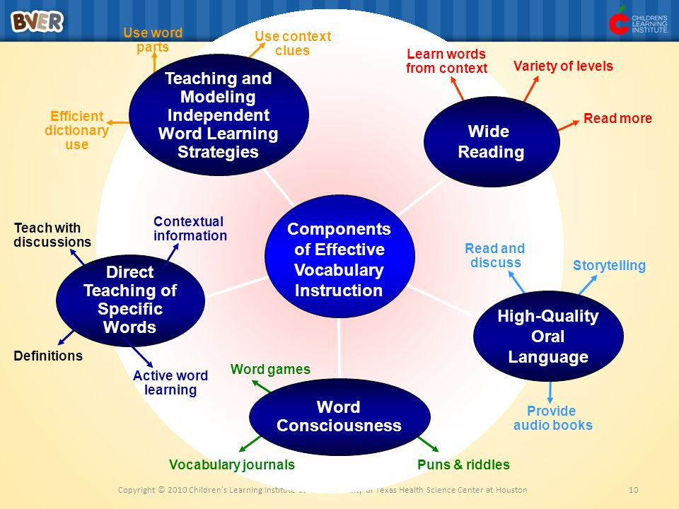 Teaching and Modeling Independent Word Learning Strategies