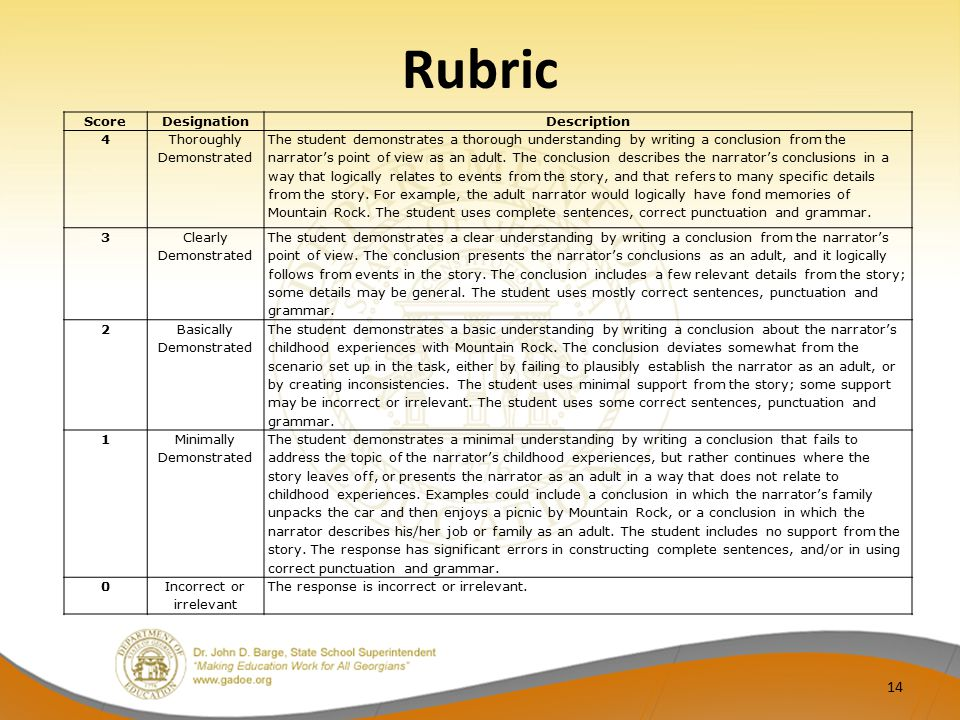 Rubric Score Designation Description 4 Thoroughly Demonstrated