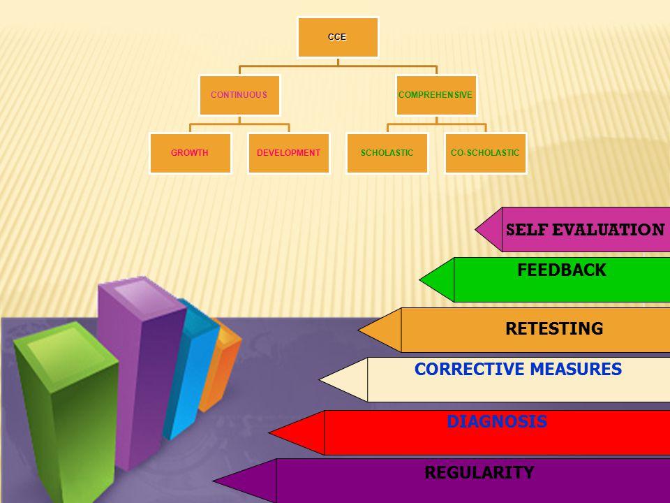 SELF EVALUATION FEEDBACK CORRECTIVE MEASURES RETESTING DIAGNOSIS