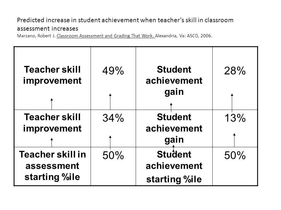 49% 28% 34% 13% 50% Teacher skill improvement Student achievement gain