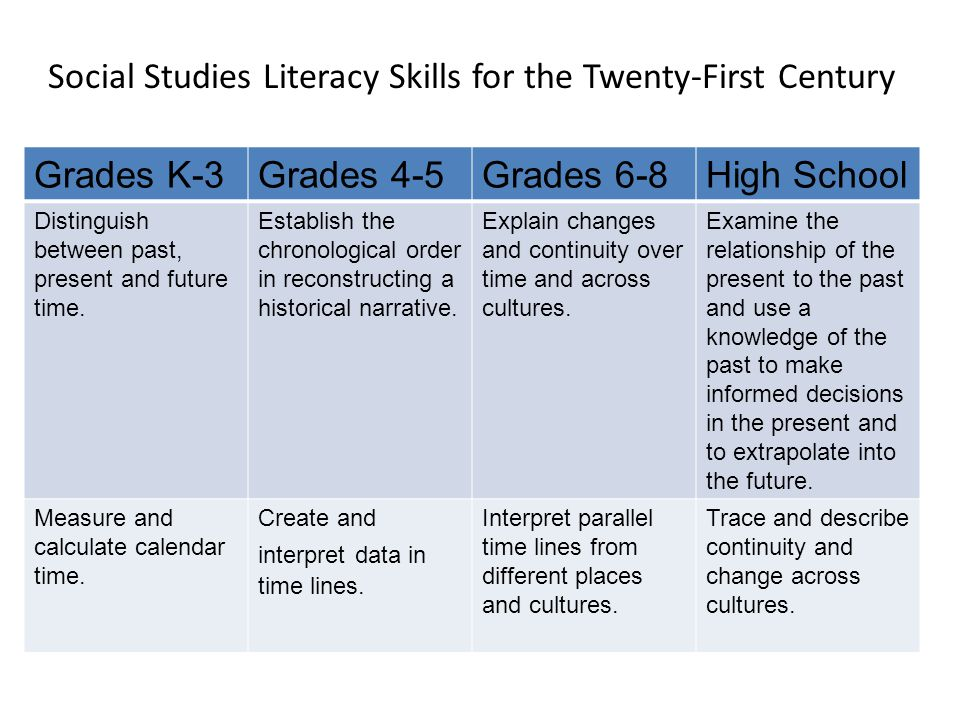 Social Studies Literacy Skills for the Twenty-First Century