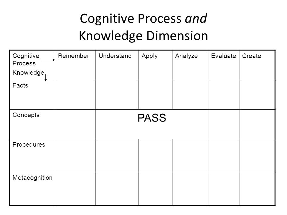 Cognitive Process and Knowledge Dimension