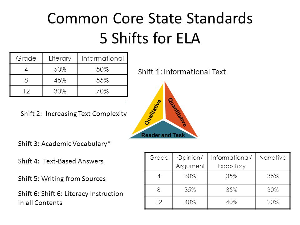 Common Core State Standards 5 Shifts for ELA