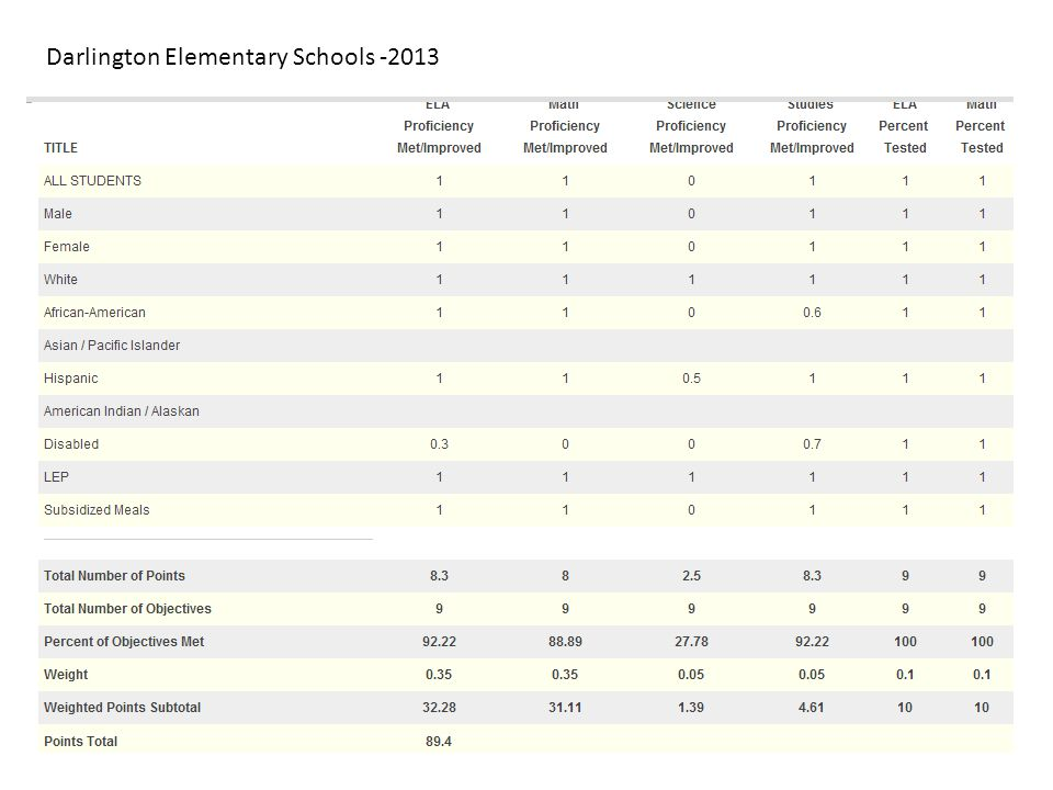 Darlington Elementary Schools -2013