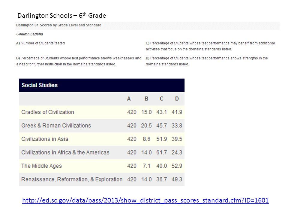 Darlington Schools – 6th Grade