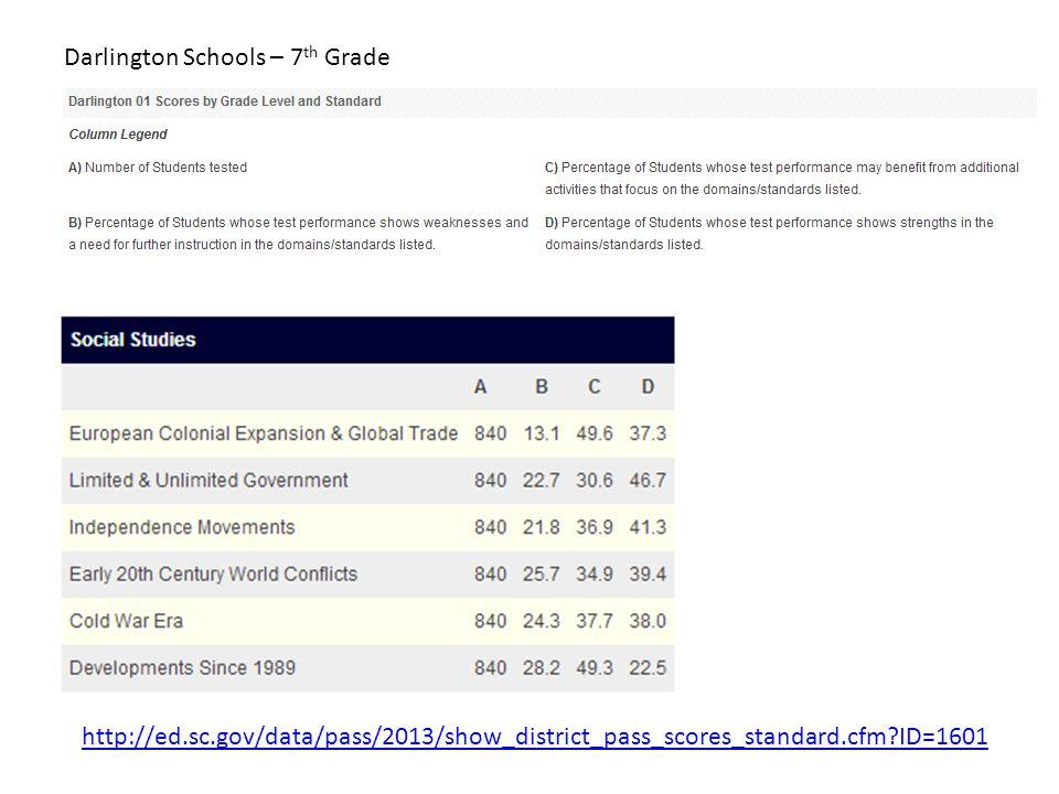 Darlington Schools – 7th Grade