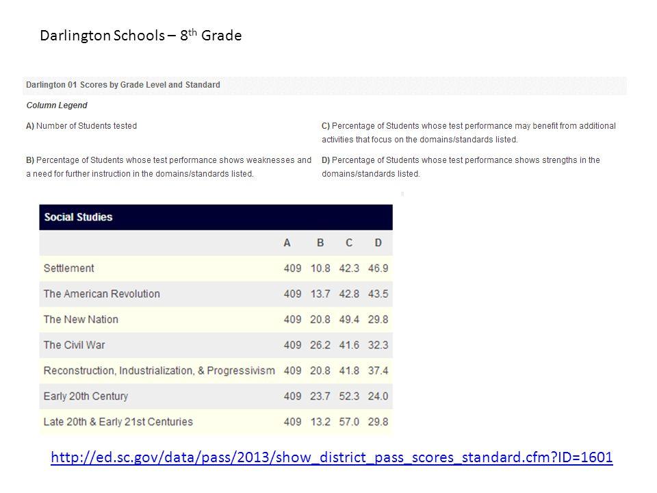 Darlington Schools – 8th Grade