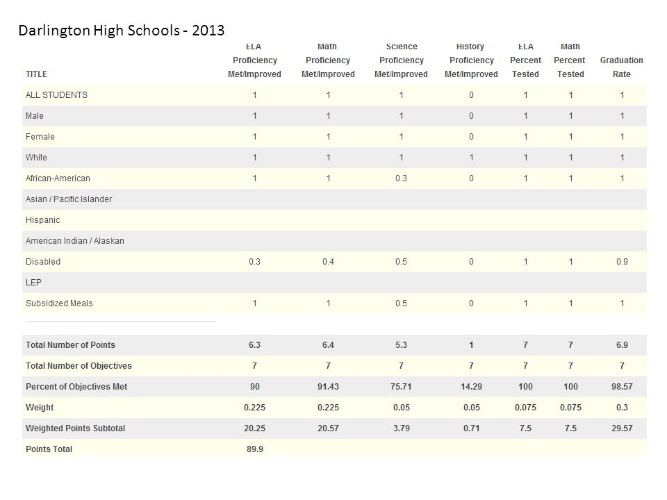 Darlington High Schools - 2013
