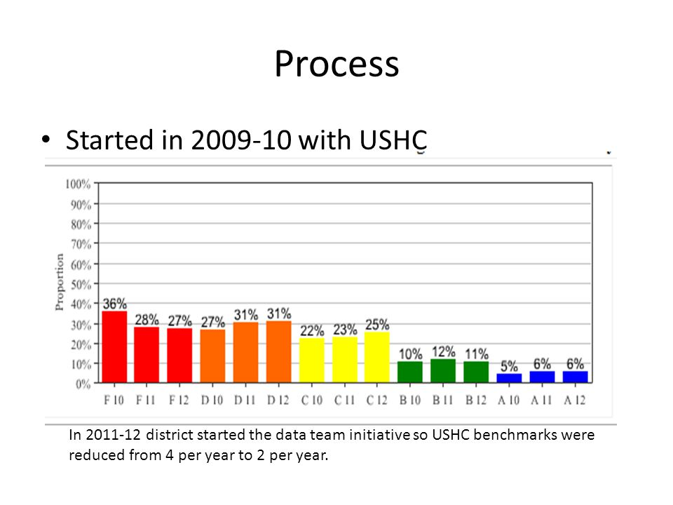 Process Started in 2009-10 with USHC