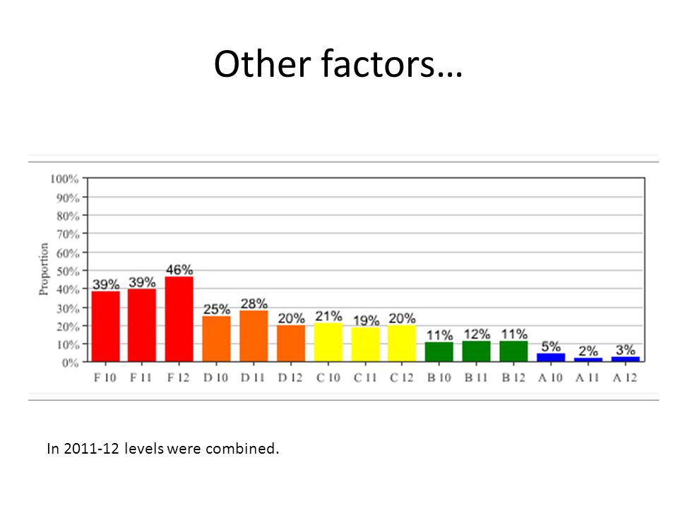 Other factors… HIS (HS #3) In 2011-12 levels were combined.