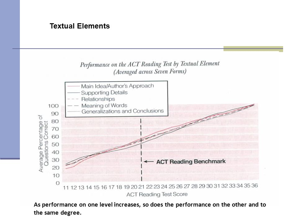 Textual Elements Kathleen. From 2006 ACT Report: Reading Between the Lines (p. 15)