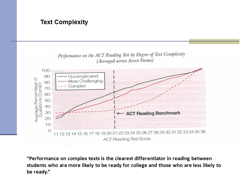 Text Complexity Kathleen. From 2006 ACT Report: Reading Between the Lines (p. 15)
