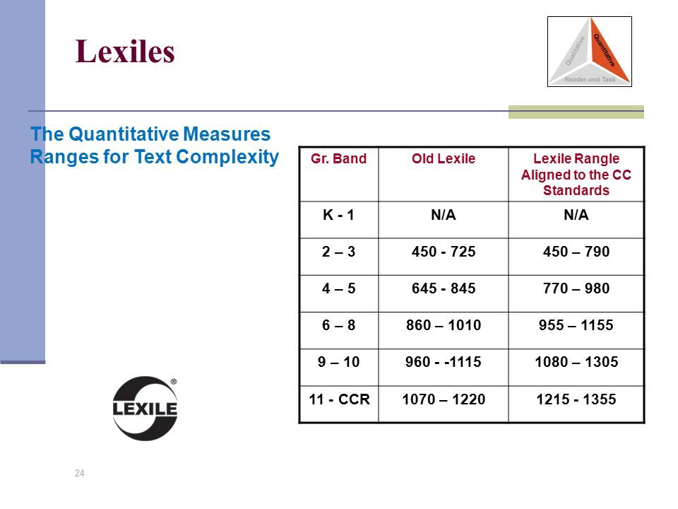 Lexile Rangle Aligned to the CC Standards