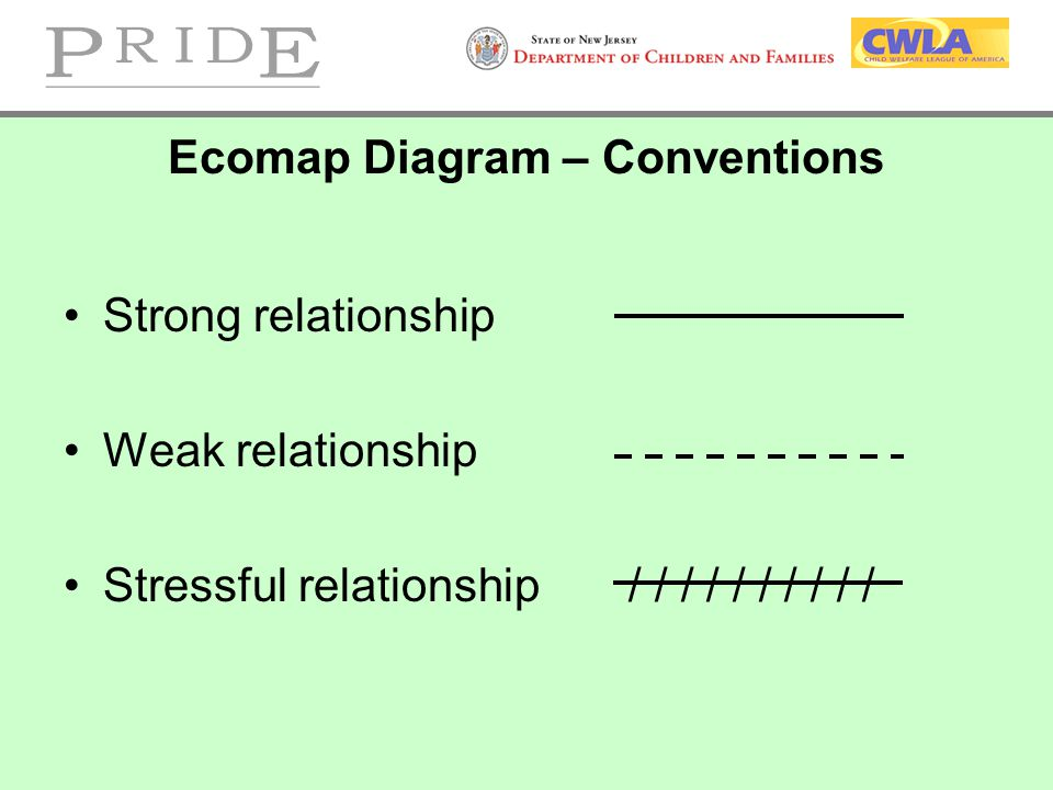 Ecomap Diagram – Conventions