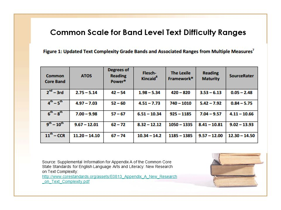 Common Scale for Band Level Text Difficulty Ranges